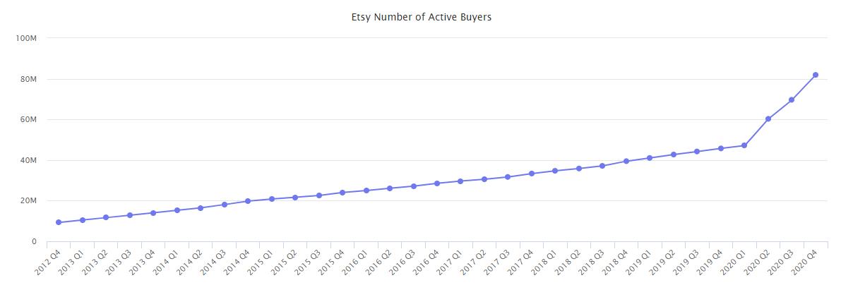 Etsy Active Buyers